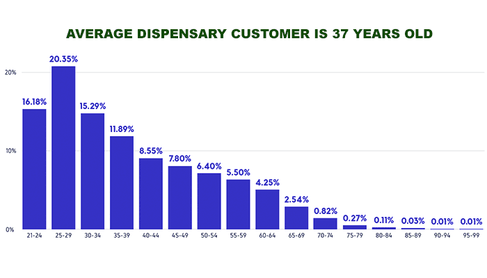 Average-age-of-cannabis-users