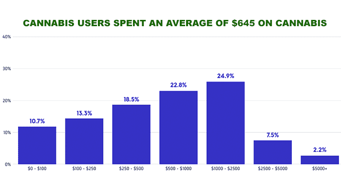 Average-money-spent-on-cannabis