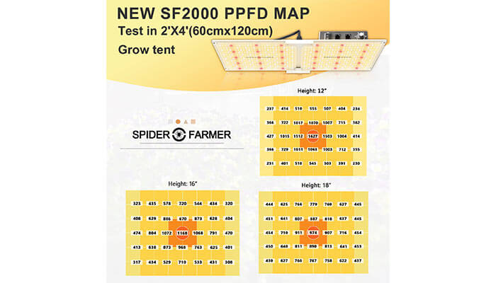 PPFD-Map-SF-2000-Grow-Light